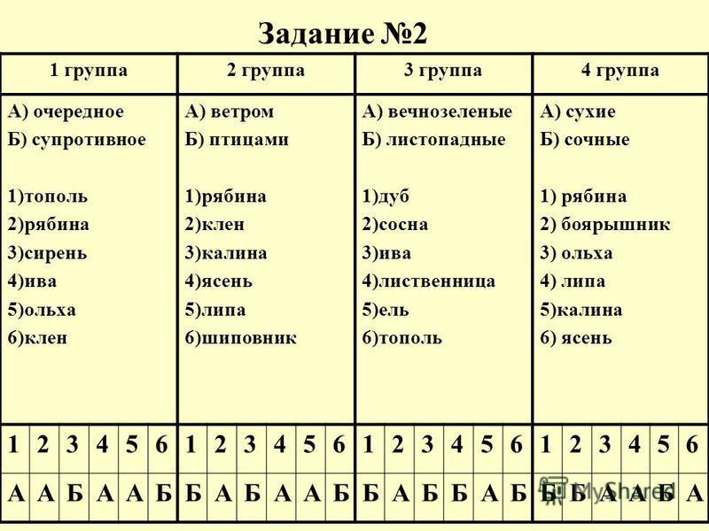 Задание 2 1 группа 2 группа 3 группа 4 группа А) очередное Б) супротивное 1)тополь 2)рябина 3)сирень 4)ива 5)ольха 6)клен А) ветром Б) птицами 1)рябина 2)клен 3)калина 4)ясень 5)липа 6)шиповник А) вечнозеленые Б) листопадные 1)дуб 2)сосна 3)ива 4)лис