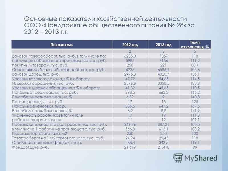 Основные показатели хозяйственной деятельности ООО «Предприятие общественного питания 28» за 2012 – 2013 г.г. Показатель 2012 год 2013 год Темп отклонения, % 1235 Валовой товарооборот, тыс. руб. в том числе по: 6235,07357118 продукции собственного пр