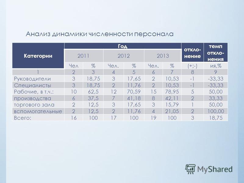 Анализ динамики численности персонала Категории Год отклонение темп отклонения 201120122013 Чел%Чел.% %(+;-)ия,% 123456789 Руководители 318,75317,65210,53-33,33 Специалисты 318,75211,76210,53-33,33 Рабочие, в т.ч.: 1062,51270,591578,95550,00 производ