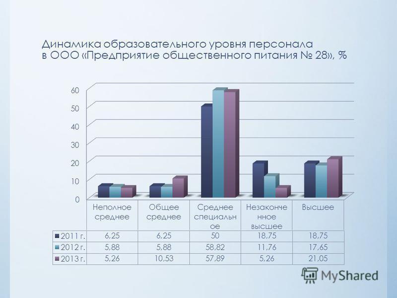 Динамика образовательного уровня персонала в ООО «Предприятие общественного питания 28», %
