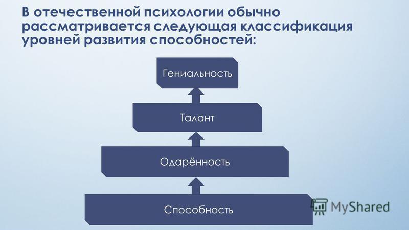 В отечественной психологии обычно рассматривается следующая классификация уровней развития способностей: Способность Одарённость Талант Гениальность