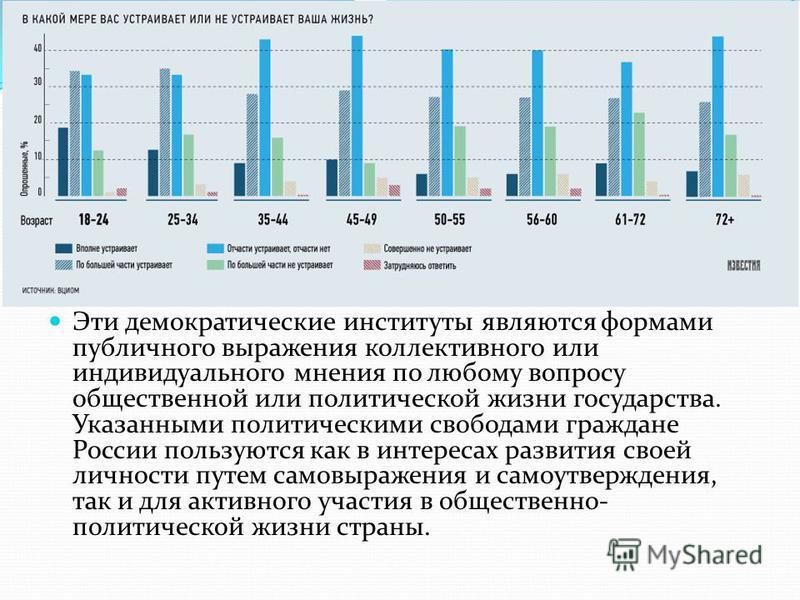 Эти демократические институты являются формами публичного выражения коллективного или индивидуального мнения по любому вопросу общественной или политической жизни государства. Указанными политическими свободами граждане России пользуются как в интере