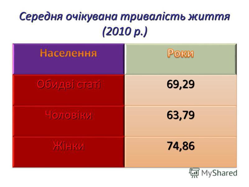 Середня очікувана тривалість життя (2010 р.)