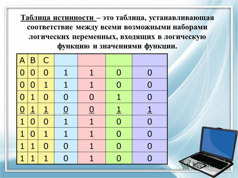 Таблица истинности – это таблица, устанавливающая соответствие между всеми возможными наборами логических переменных, входящих в логическую функцию и значениями функции. ABC 0001100 0011100 0100010 0110011 1001100 1011100 1100100 1110100