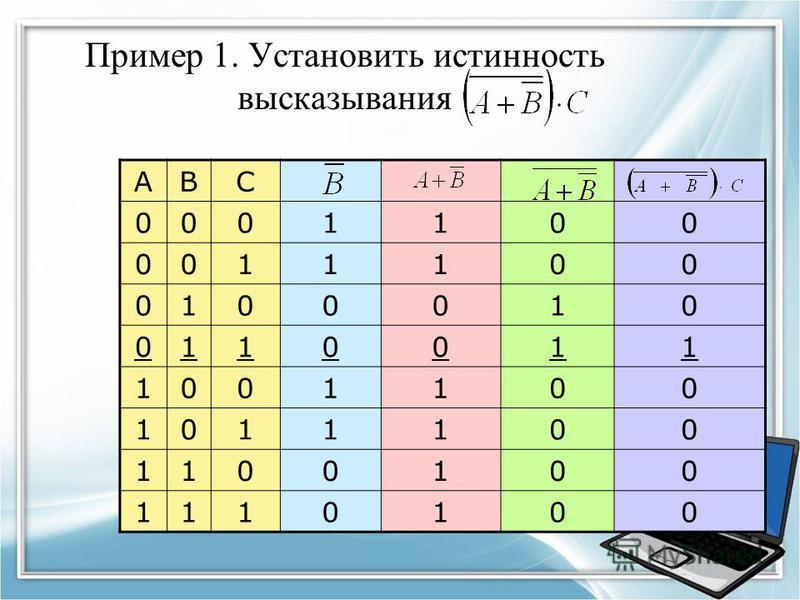 Пример 1. Установить истинность высказывания ABC 0001100 0011100 0100010 0110011 1001100 1011100 1100100 1110100