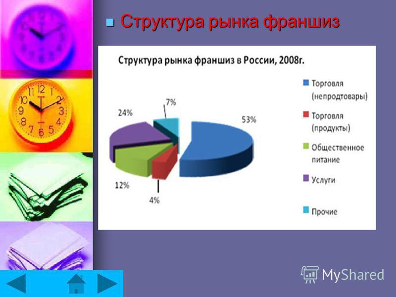 Структура рынка франшиз Структура рынка франшиз