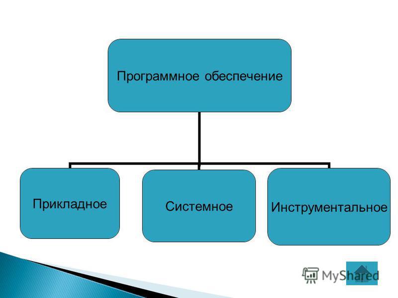 Программное обеспечение Прикладное СистемноеИнструментальное