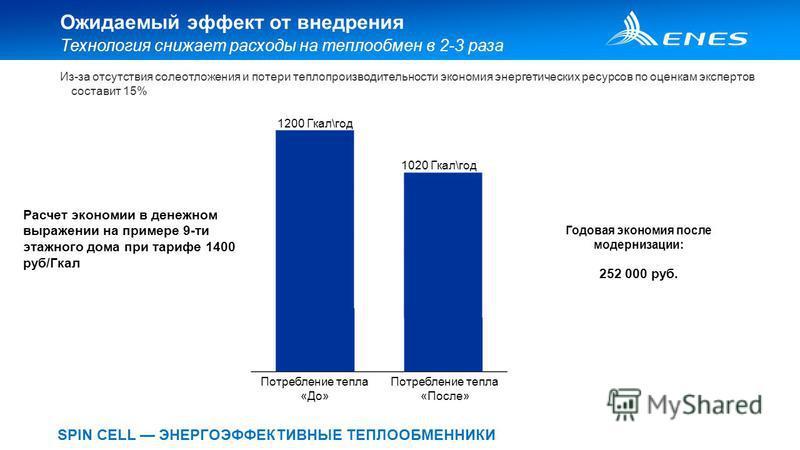 SPIN CELL ЭНЕРГОЭФФЕКТИВНЫЕ ТЕПЛООБМЕННИКИ Ожидаемый эффект от внедрения Из-за отсутствия солеотложения и потери теплопроизводительности экономия энергетических ресурсов по оценкам экспертов составит 15% Технология снижает расходы на теплообмен в 2-3