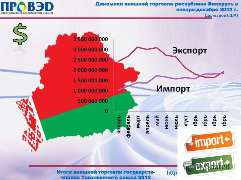Экспорт и Импорт Более 180 стран ведут рыночные связи с республикой. Основной партнер, это Российская Федерация, более 40% - такова ее доля в экспорте и больше половины импорта Беларуси. А среди стран СНГ, после России, на втором месте Украина, а тре