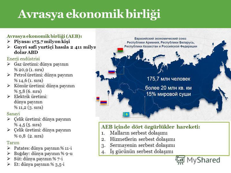 Avrasya ekonomik birliği Avrasya ekonomik birliği (AEB): Piyasa: 175,7 milyon kişi Gayri safi yurtiçi hasıla 2 411 milyar dolar ABD Enerji endüstrisi Gaz üretimi: dünya payının % 20,9 (1. sıra) Petrol üretimi: dünya payının % 14,6 (1. sıra) Kömür üre
