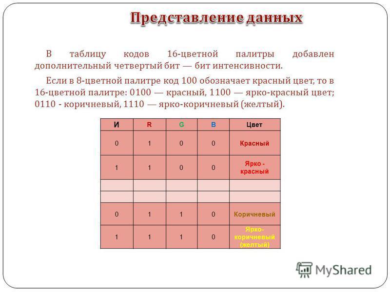 В таблицу кодов 16- цветной палитры добавлен дополнительный четвертый бит бит интенсивности. Если в 8- цветной палитре код 100 обозначает красный цвет, то в 16- цветной палитре : 0100 красный, 1100 ярко - красный цвет ; 0110 - коричневый, 1110 ярко -
