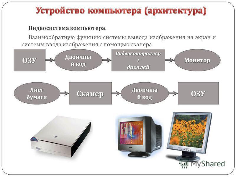 Видеосистема компьютера. Взаимообратную функцию системы вывода изображения на экран и системы ввода изображения с помощью сканера ОЗУ Двоичны й код Видеоконтроллер+дисплей Монитор Лист бумаги Сканер Двоичны й код ОЗУ