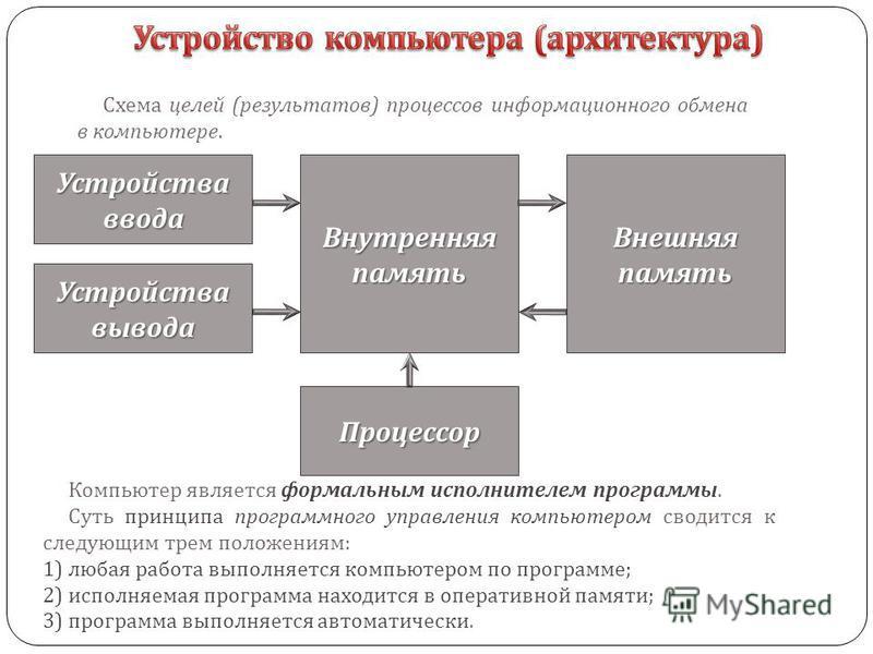 Схема целей ( результатов ) процессов информационного обмена в компьютере. Устройства ввода Внутренняя память Устройства вывода Процессор Внешняя память Компьютер является формальным исполнителем программы. Суть принципа программного управления компь