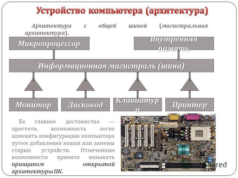 Архитектура с общей шиной ( магистральная архитектура ). Информационная магистраль ( шина ) Микропроцессор Внутренняя память Монитор ПринтерДисковод Клавиатур а Ее главное достоинство простота, возможность легко изменять конфигурацию компьютера путем