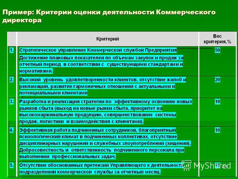 41 Пример: Критерии оценки деятельности Коммерческого директора
