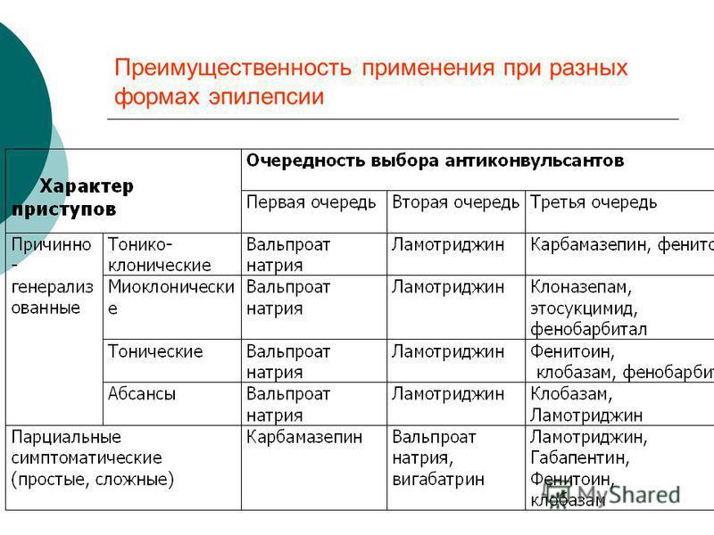Преимущественность применения при разных формах эпилепсии
