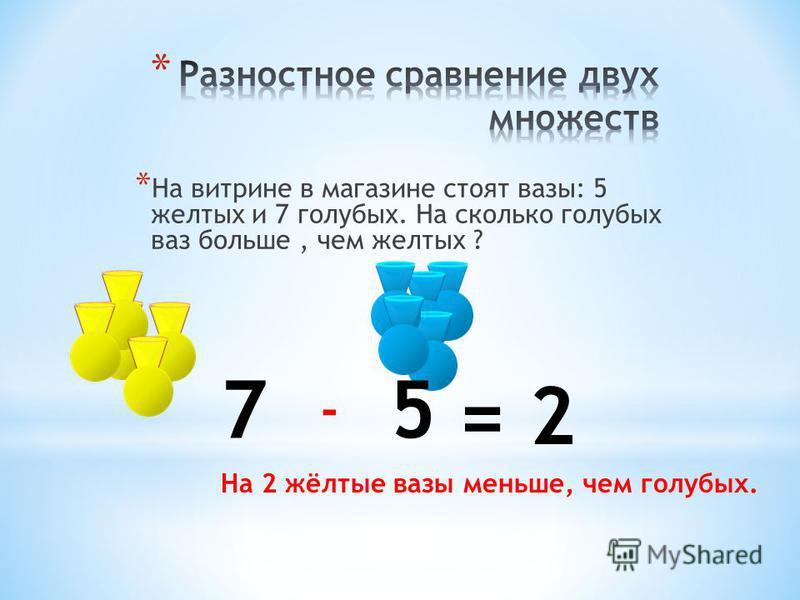 * На витрине в магазине стоят вазы: 5 желтых и 7 голубых. На сколько голубых ваз больше, чем желтых ? 57 - = 2 На 2 жёлтые вазы меньше, чем голубых.