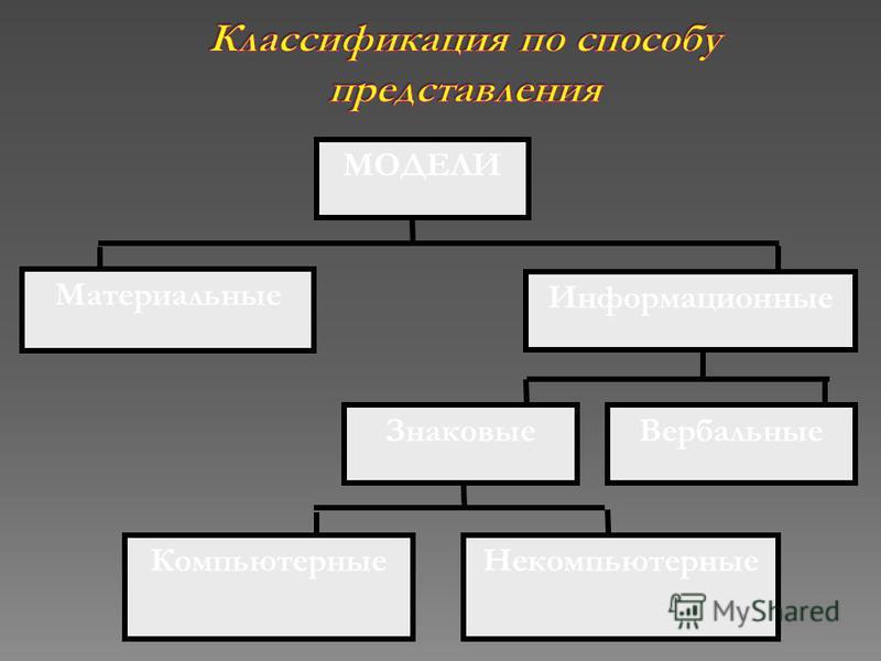 биологические социологические исторические математические и т. д.
