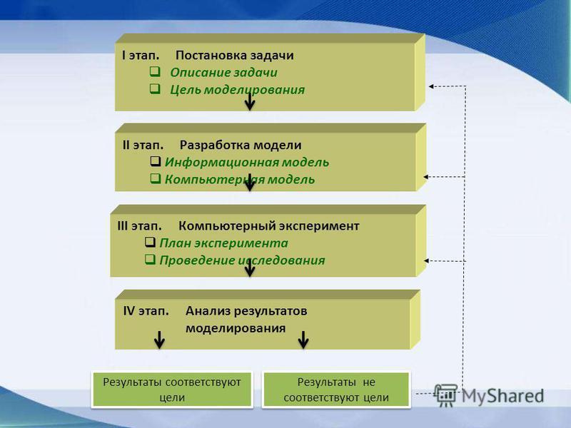 I этап. Постановка задачи Описание задачи Цель моделирования II этап. Разработка модели Информационная модель Компьютерная модель IV этап. Анализ результатов моделирования Результаты соответствуют цели Результаты не соответствуют цели III этап. Компь