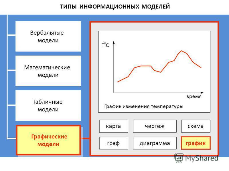 ТИПЫ ИНФОРМАЦИОННЫХ МОДЕЛЕЙ Вербальные модели Математические модели Табличные модели Графические модели Графические модели карта чертеж граф диаграмма график схема ToCToC время График изменения температуры