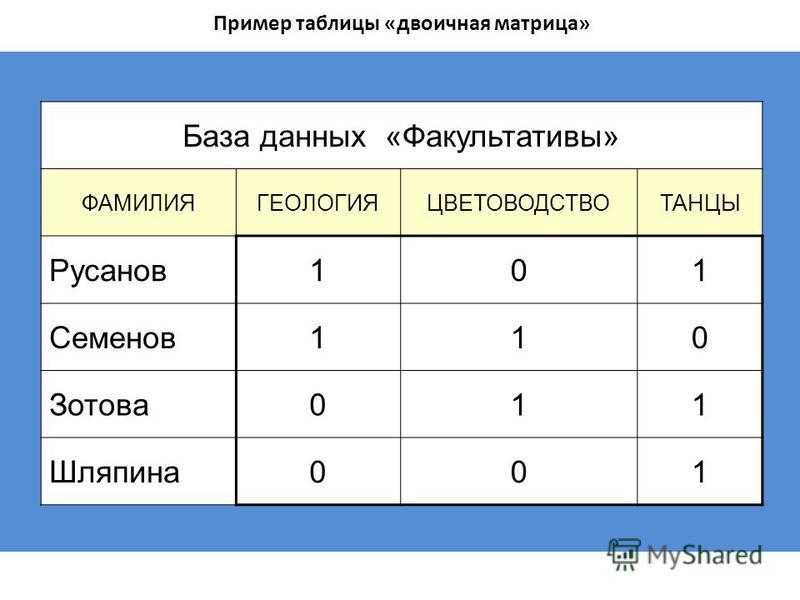 Пример таблицы «двоичная матрица» База данных «Факультативы» ФАМИЛИЯГЕОЛОГИЯЦВЕТОВОДСТВОТАНЦЫ Русанов 101 Семенов 110 Зотова 011 Шляпина 001