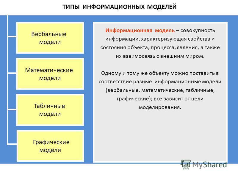 ТИПЫ ИНФОРМАЦИОННЫХ МОДЕЛЕЙ Вербальные модели Математические модели Табличные модели Графические модели Информационная модель – совокупность информации, характеризующая свойства и состояния объекта, процесса, явления, а также их взаимосвязь с внешним