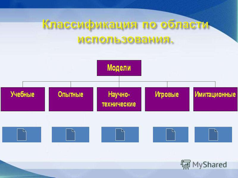 * область использования; * учет в модели временного фактора (динамики); * отрасль знаний; * способ представления моделей.