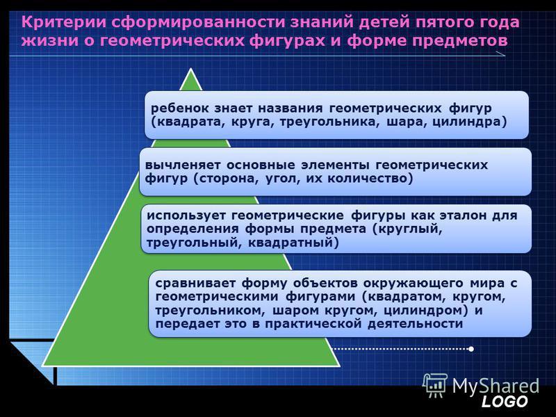 LOGO Критерии сформированности знаний детей пятого года жизни о геометрических фигурах и форме предметов ребенок знает названия геометрических фигур (квадрата, круга, треугольника, шара, цилиндра) вычленяет основные элементы геометрических фигур (сто