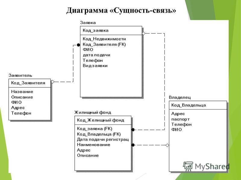 Диаграмма «Сущность-связь»
