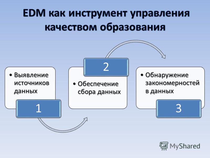 Выявление источников данных Выявление источников данных 1 Обеспечение сбора данных Обеспечение сбора данных 2 Обнаружение закономерностей в данных Обнаружение закономерностей в данных 3