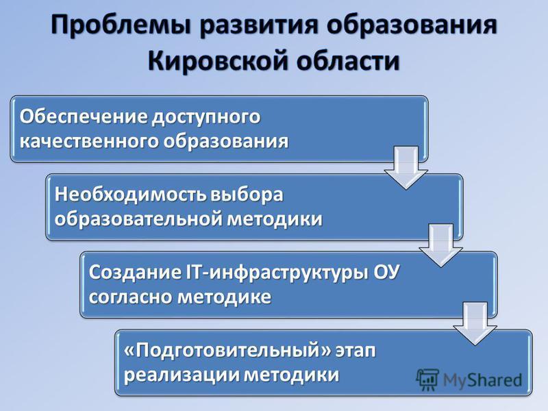 Обеспечение доступного качественного образования Необходимость выбора образовательной методики Создание IT-инфраструктуры ОУ согласно методике «Подготовительный» этап реализации методики