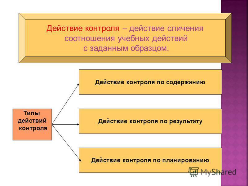 Действие контроля – действие сличения соотношения учебных действий с заданным образцом. Действие контроля по результату Действие контроля по планированию Действие контроля по содержанию Типы действий контроля