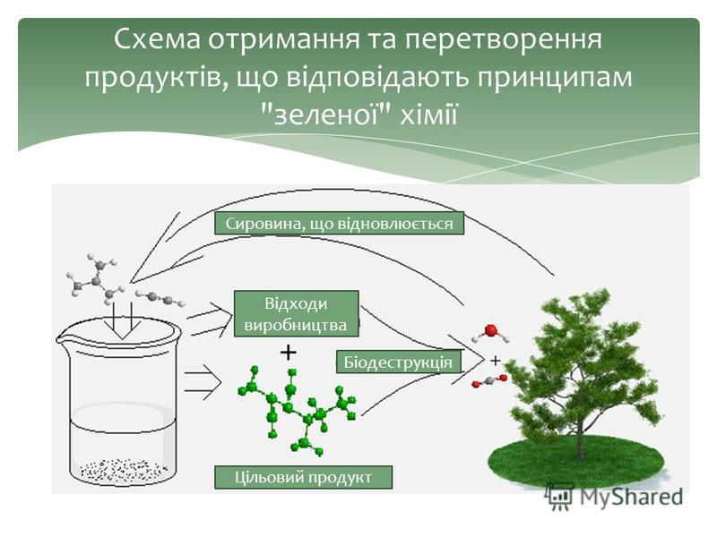 Схема отримання та перетворення продуктів, що відповідають принципам зеленої хімії Сировина, що відновлюється Відходи виробництва Біодеструкція Цільовий продукт