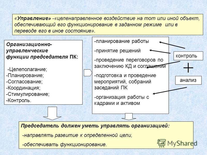 «Управление» -«целенаправленное воздействие на тот или иной объект, обеспечивающий его функционирование в заданном режиме или в переводе его в иное состояние». Организационно- управленческие функции председателя ПК: -Целеполагание; -Планирование; -Со