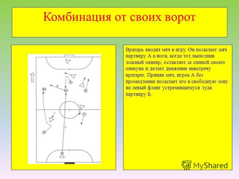Комбинация от своих ворот Вратарь вводит мяч в игру. Он посылает мяч партнеру А в ноги, когда тот, выполнив ложный маневр, оставляет за спиной своего опекуна и делает движение навстречу вратарю. Приняв мяч, игрок А без промедления посылает его в своб