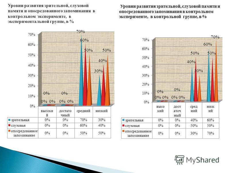 Уровни развития зрительной, слуховой памяти и опосредованного запоминания в контрольном эксперименте, в контрольной группе, в %