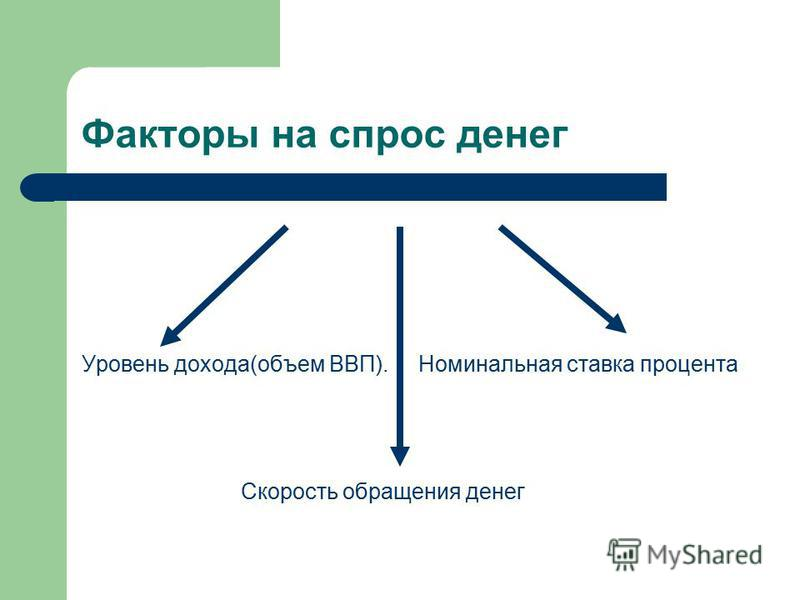 Факторы на спрос денег Уровень дохода(объем ВВП). Номинальная ставка процента Скорость обращения денег