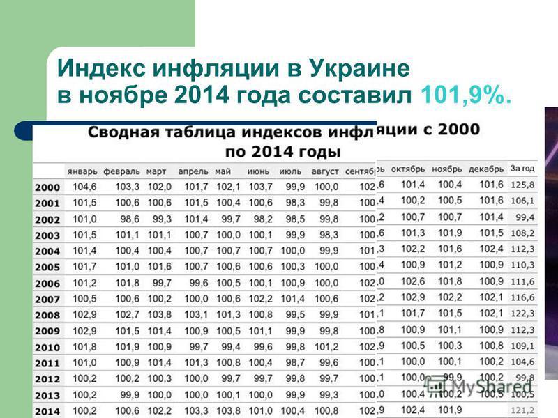Индекс инфляции в Украине в ноябре 2014 года составил 101,9%.