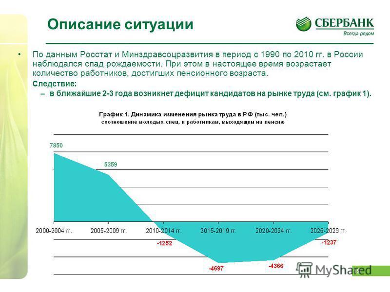 19 Описание ситуации По данным Росстат и Минздравсоцразвития в период с 1990 по 2010 гг. в России наблюдался спад рождаемости. При этом в настоящее время возрастает количество работников, достигших пенсионного возраста. Следствие: –в ближайшие 2-3 го