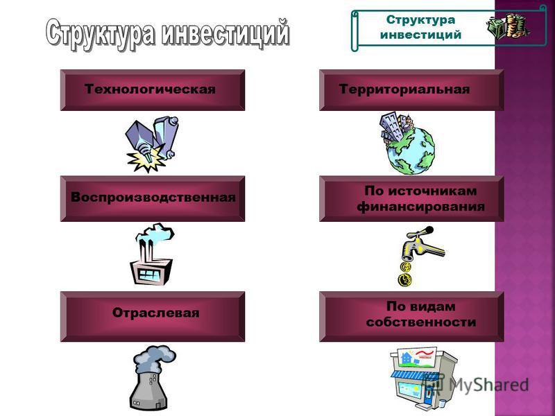 Долгосрочные Стратегические Прямые Косвенные Портфельные Краткосрочные Классификация инвестиций