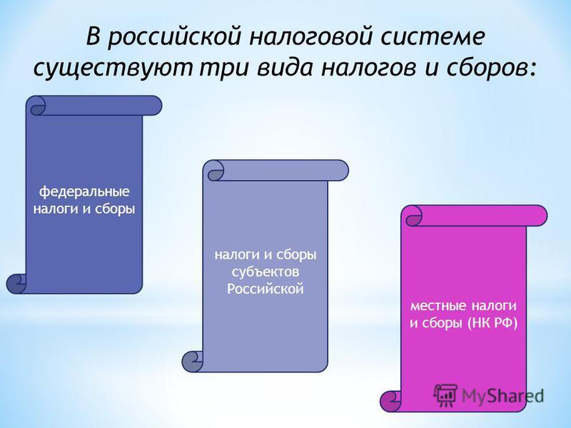 федеральные налоги и сборы местные налоги и сборы (НК РФ) налоги и сборы субъектов Российской В российской налоговой системе существуют три вида налогов и сборов: