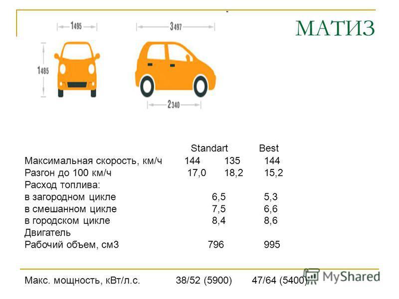 МАТИЗ Максимальная скорость, км/ч 144135144 Разгон до 100 км/ч 17,0 18,215,2 Расход топлива: в загородном цикле 6,55,3 в смешанном цикле 7,56,6 в городском цикле 8,48,6 Двигатель Рабочий объем, см 3 796995 Макс. мощность, к Вт/л.с. 38/52 (5900) 47/64