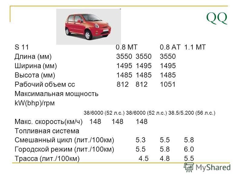 QQ S 11 0.8 MT0.8 AT1.1 MT Длина (мм) 355035503550 Ширина (мм) 149514951495 Высота (мм) 148514851485 Рабочий объем cc 812 812 1051 Максимальная мощность kW(bhp)/rpm 38/6000 (52 л.с.) 38/6000 (52 л.с.) 38.5/5.200 (56 л.с.) Макс. скорость(км/ч) 1481481
