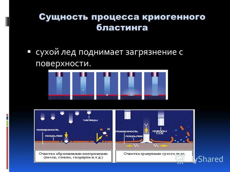 С сухой лед поднимает загрязнение с поверхности. Сущность процесса криогенного бластинга