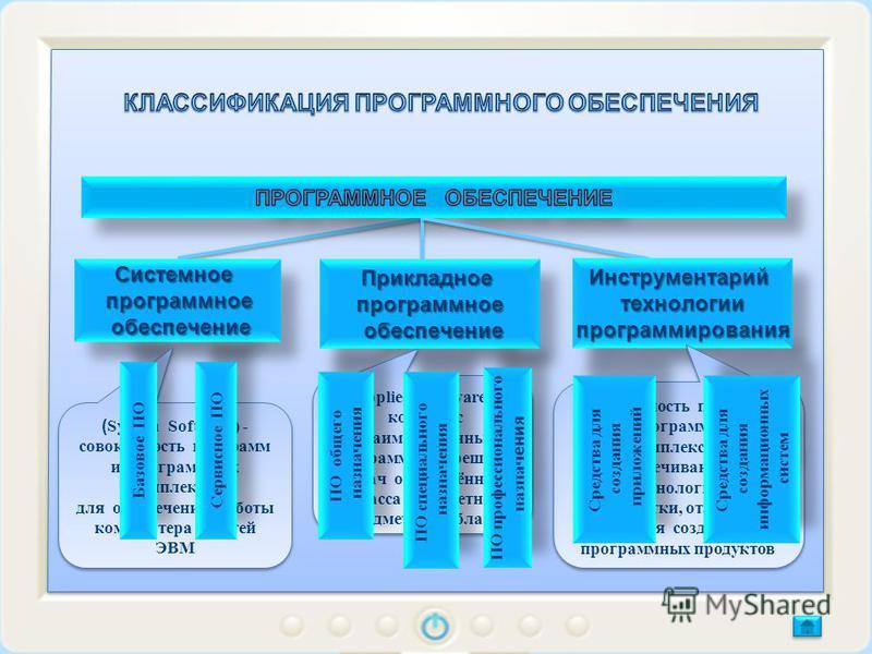 Системное программное программное обеспечение обеспечение Системное программное программное обеспечение обеспечение ( System Software) - совокупность программ и программных комплексов для обеспечения работы компьютера и сетей ЭВМ ( System Software) -
