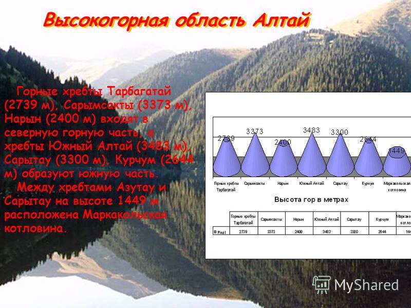 Горные хребты Тарбагатай (2739 м), Сарымсакты (3373 м), Нарын (2400 м) входят в северную горную часть, а хребты Южный Алтай (3483 м), Сарытау (3300 м), Курчум (2644 м) образуют южную часть. Между хребтами Азутау и Сарытау на высоте 1449 м расположена