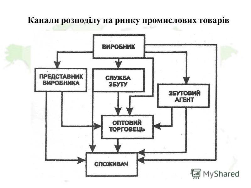 Канали розподілу на ринку промислових товарів