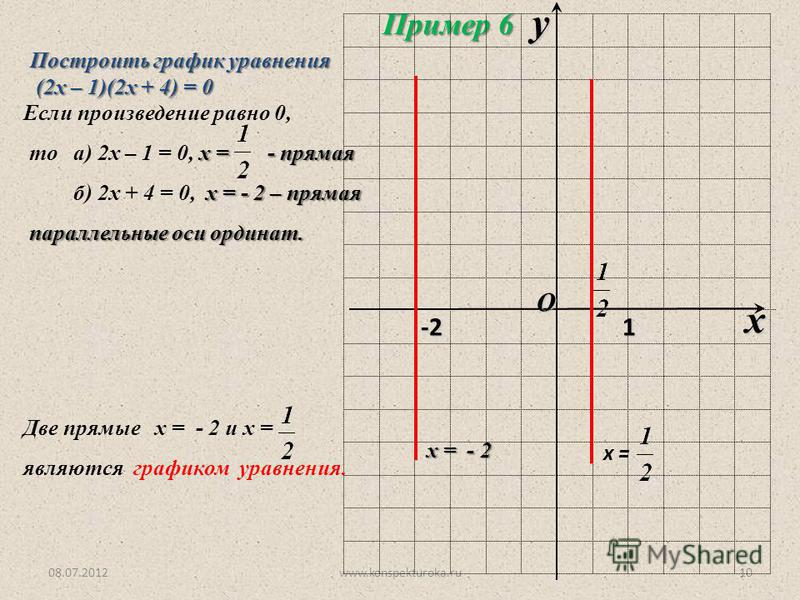 08.07.2012www.konspekturoka.ru10 Построить график уравнения (2 х – 1)(2 х + 4) = 0 (2 х – 1)(2 х + 4) = 0 Пример 6 Если произведение равно 0, х = - прямая то а) 2 х – 1 = 0, х = - прямая х = - 2 – прямая б) 2 х + 4 = 0, х = - 2 – прямая параллельные