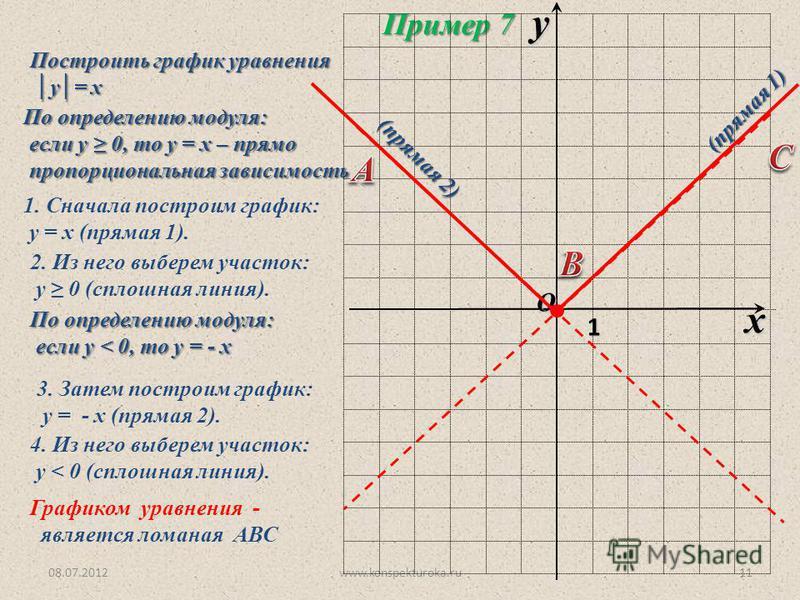 08.07.2012www.konspekturoka.ru11 Построить график уравнения у= х у= х Пример 7 O x y 1 По определению модуля: если у 0, то у = х – прямо если у 0, то у = х – прямо пропорциональная зависимость пропорциональная зависимость 1. Сначала построим график: