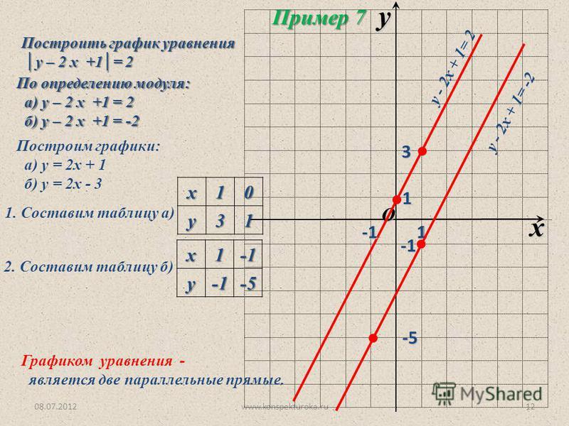 08.07.2012www.konspekturoka.ru12 Построить график уравнения у – 2 x +1= 2 у – 2 x +1= 2 Пример 7 O x y 1 По определению модуля: а) у – 2 x +1 = 2 а) у – 2 x +1 = 2 б) у – 2 x +1 = -2 б) у – 2 x +1 = -2 Построим графики: а) у = 2 х + 1 б) у = 2 х - 3
